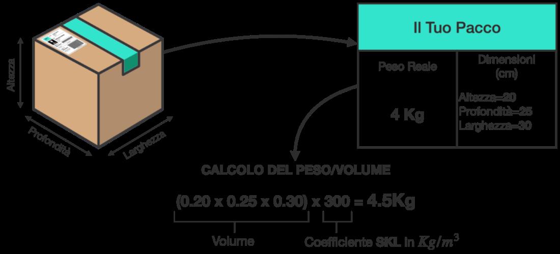 Calcolo Peso/Volume